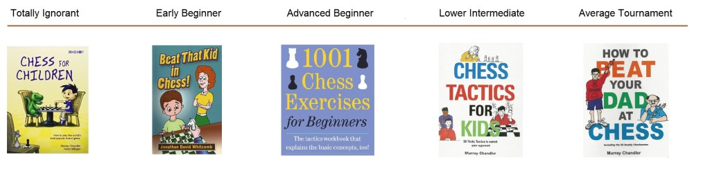 Five chess books compared